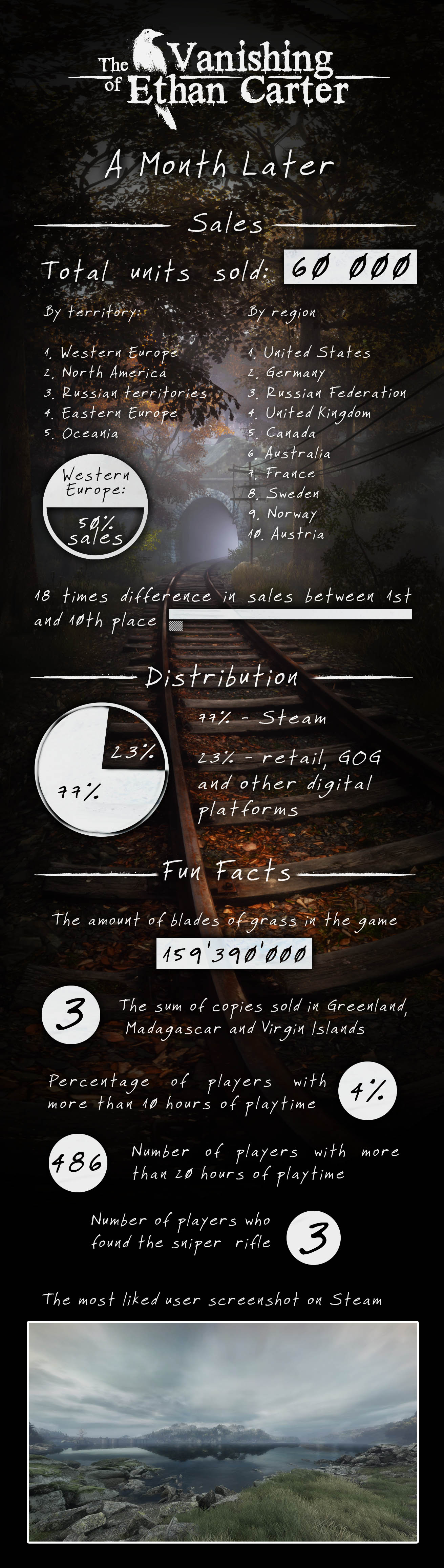 The Vanishing of Ethan Carter infographic